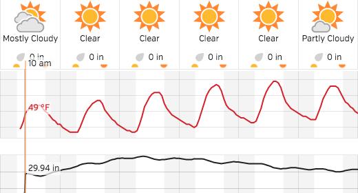 Atascadero weather forecast