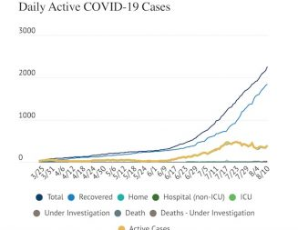 COVID-19: SLO County reports a record 85 new cases Monday, one new death