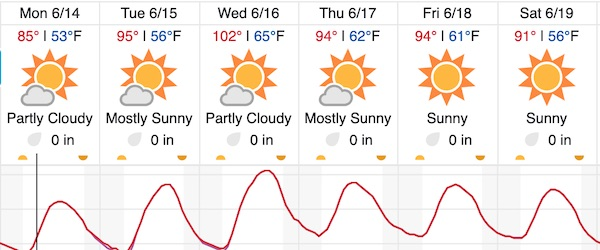 Excessive heat warning for North County in effect this week